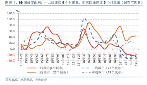 华创证券袁豪:如何理解当下的房地产行业