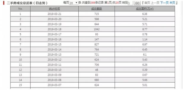 """走向""""火爆""""的八大谣言 助推2019年楼市小阳春"""