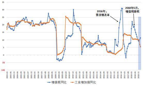 1-2月增值税同比增速有点偏高