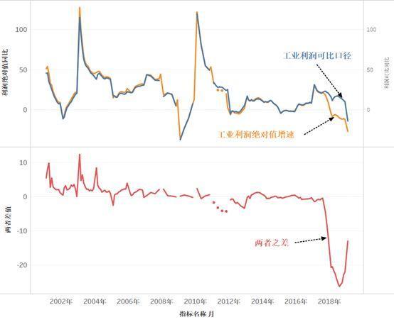 工业利润背离收窄,背后的故事已经变了