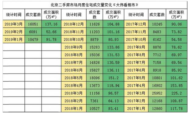 3月二手房突破1.6万套 价涨下限竞房井喷