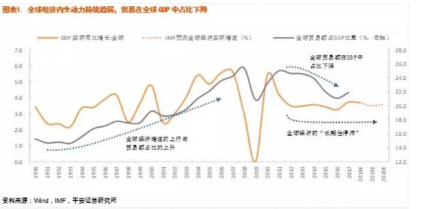 增长预期全球降中国稳 增量配置外避险内风险