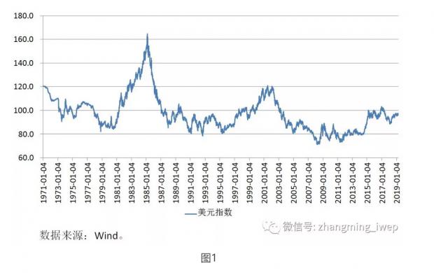 2019年美元指数与人民币汇率走势探析