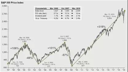 这28张图告诉你美国经济和股市的全貌