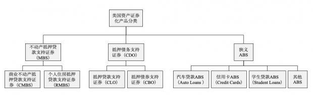 中国资产证券化产品分类标准体系研究