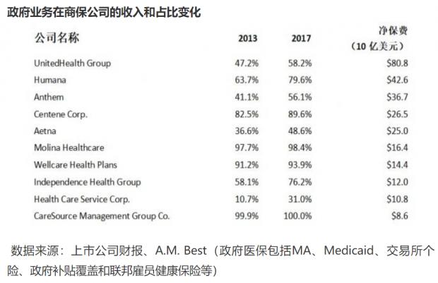 研报:Clover Health——大数据支撑的新型保险困境