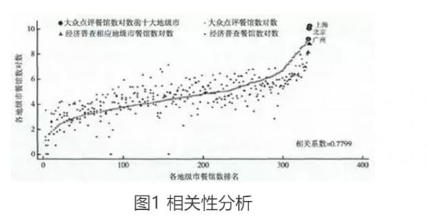 城市规模、人口结构与不可贸易品多样性
