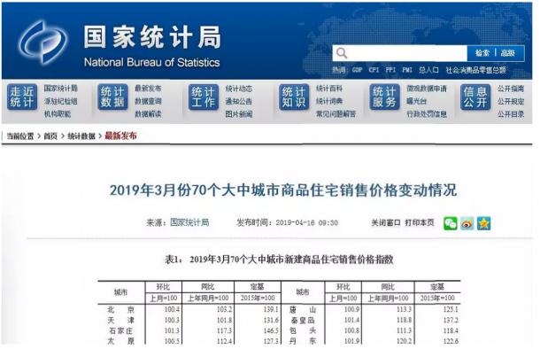 """70城房价涨,官方证实""""小阳春""""房价再翘头"""