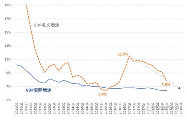 怎么理解一季度GDP增速?一个补充的角度