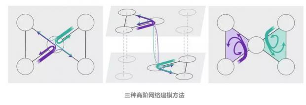复杂网络升阶指南:如何构建最优网络模型