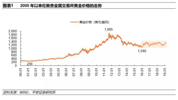 为什么我们当前看好黄金?研判黄金价格走势的一个分析框架
