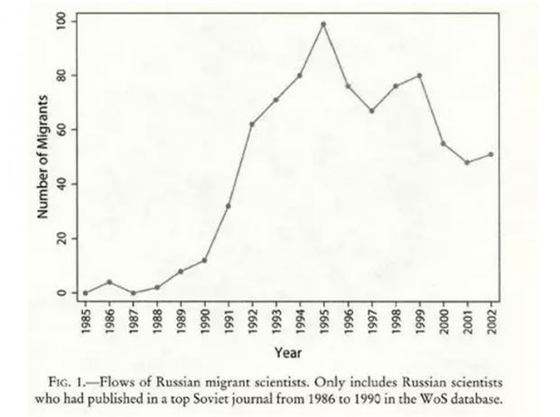 海外人才的流入与知识的扩散:来自苏联解体的研究