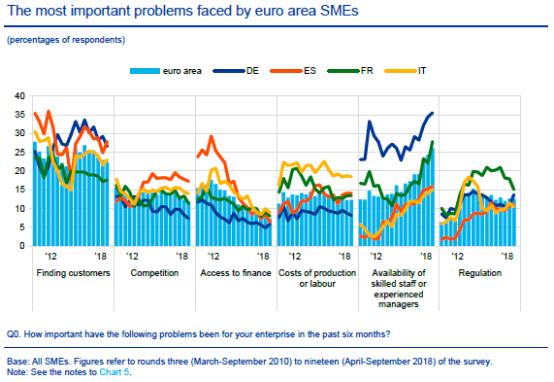欧盟小企业最不难的就是融资——小微企业融资真是世界难题吗