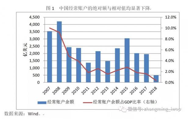 中国国际收支结构的可能反转及潜在影响