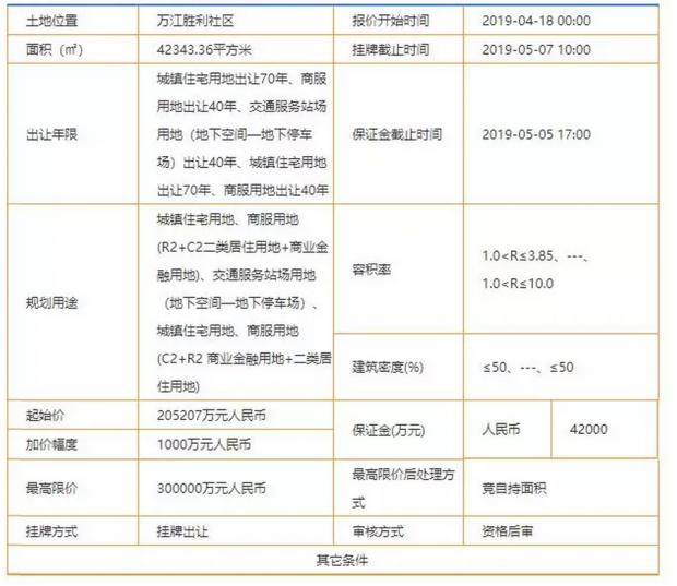 久违了中国地王!神秘买家出手,中国土拍市场惊现史上最离奇剧情