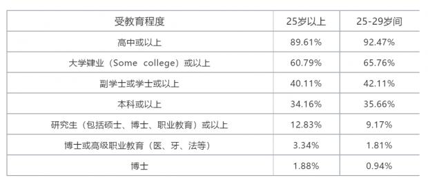 美国人受教育概况、学位与收入的关联
