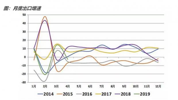 如何看待4月份的贸易数据?