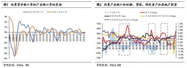 """从流动性视角看""""货币-信用""""变迁——中国大类资产观察(2019年4月)"""