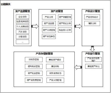 资产证券化系统及设计概论