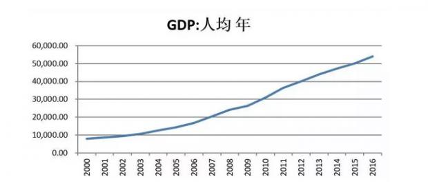 未来全球经济的长期格局:中美G2