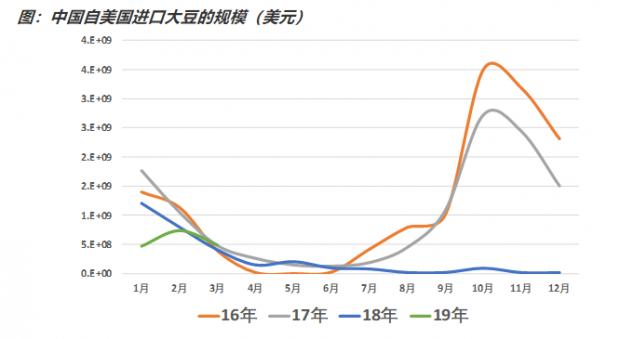 中方的关税反制对美方出口的影响(几个具体案例)