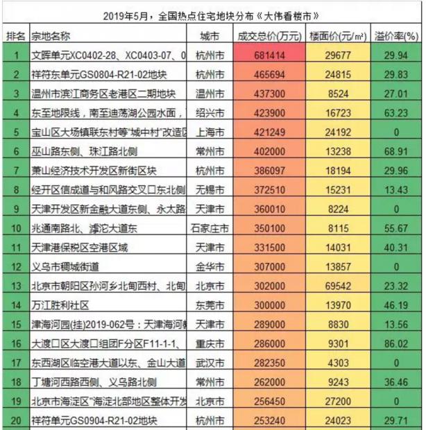 2019年前5月,中国卖地王vs.拿地王!