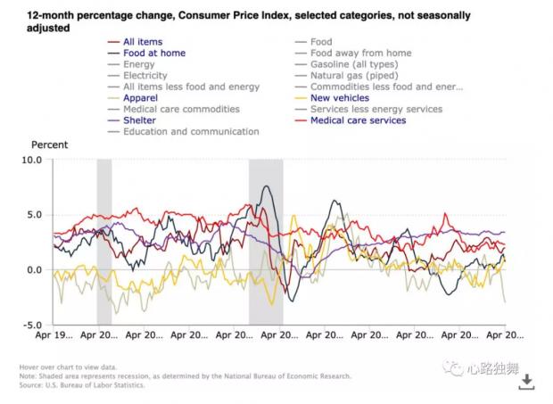 有图有数据|看看近20年美国消费者物价指数变迁