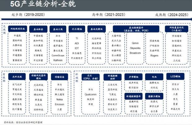 5G迈出重要一步!深圳上海大利好,这些二线城市潜力无穷
