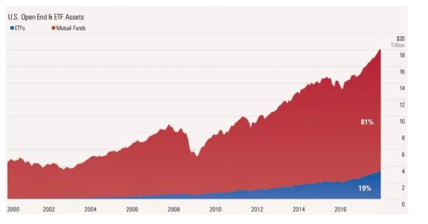 主动vs.被动,投资者到底应该买什么类型基金?