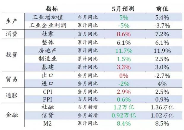 政策定力从哪儿来?——5月中国经济数据前瞻