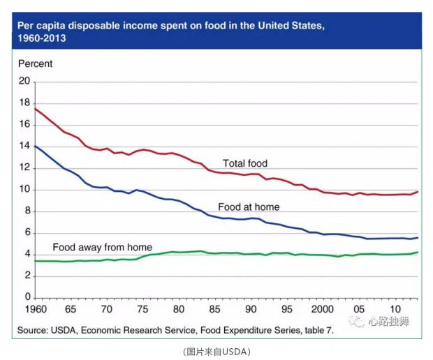 有图有数据:美国人花多少收入在食品上?其他国家呢?