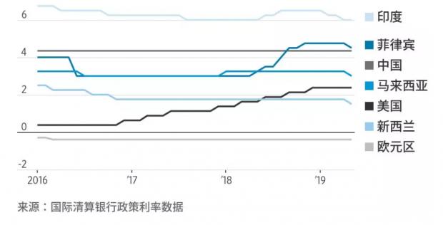 降息潮袭来,全球经济巨变?