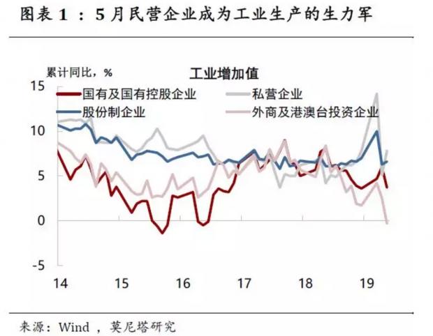 房地产投资高位回落——5月经济增长数据点评