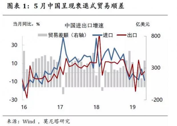 出口的惯性从哪来?——5月中国贸易数据简评