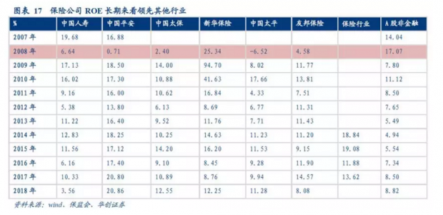 商业模式的进化将带来中国平安估值持续提升