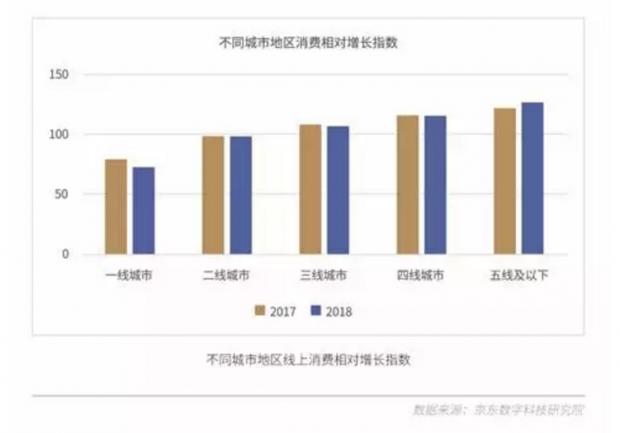 """《线上生活消费数据报告》:""""单身经济""""和""""银发经济""""崛起"""