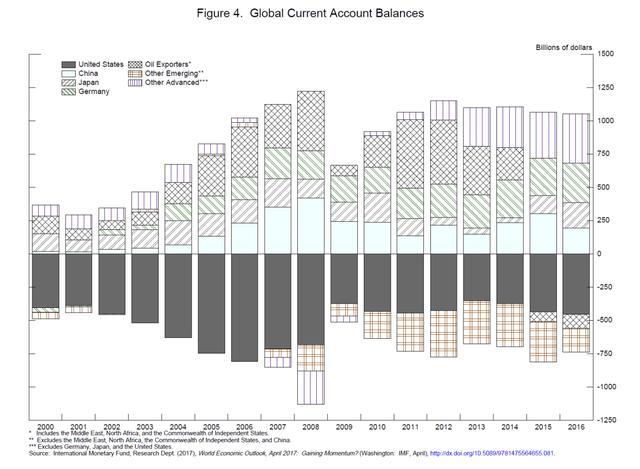 世界经济的裂隙