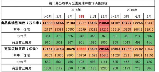 2019年上半年中国楼市十大关键词
