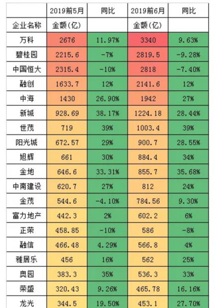 """2019年中小房企""""排行榜恐惧症""""或集中爆发"""