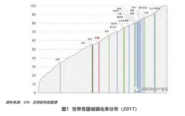 从城镇化大趋势看中国房地产政策优化方向