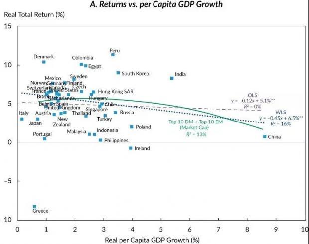 A股指数为什么没有反映经济增长?