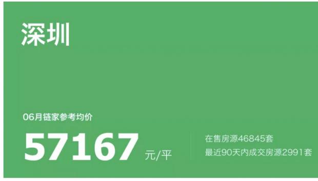 深圳不公布房价是鸵鸟政策