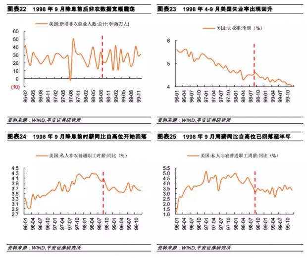 股市行情中心_美联储改变降息逻辑了吗?