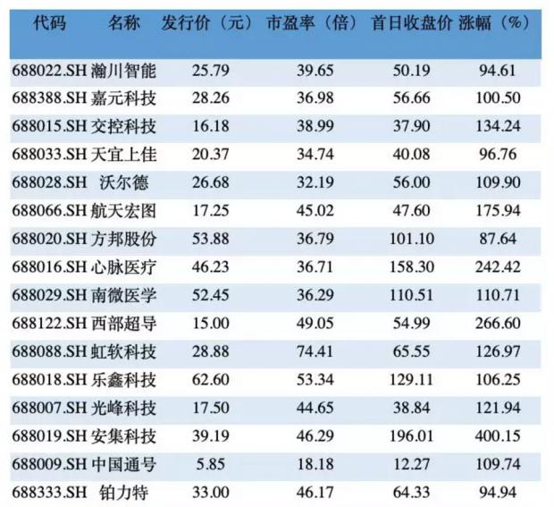 财经纪要(2019.07.23):科创板开市大涨