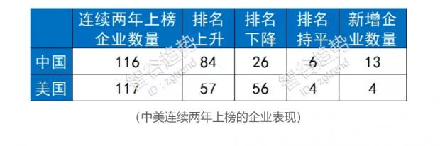 世界500强数量中国首超 我高兴之余也捏了一把冷汗