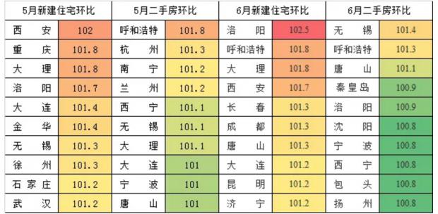 未来100天中国楼市定会发生的20件大事