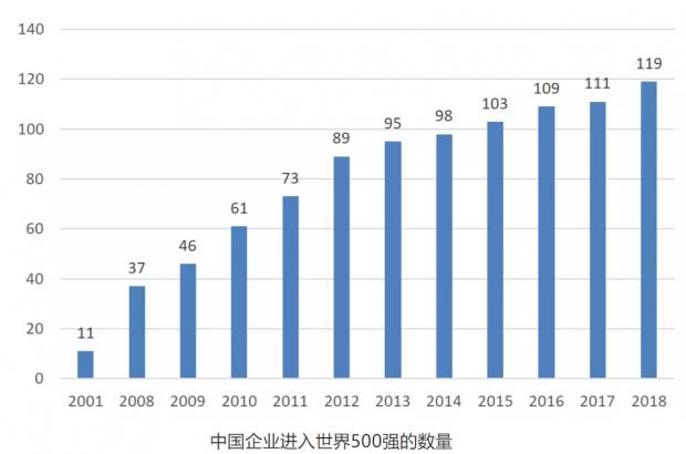 冷静看待中国企业进入世界500强