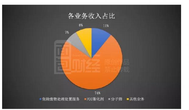 惠城环保中报业绩承压:扣非后利润降两成,毛利率下滑