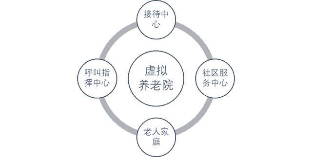 杨望:智慧化养老未来已来