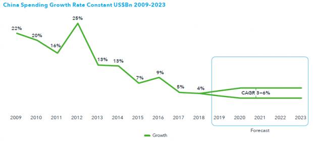 2019Q2财报:国内需求爆发,外企延续高增长